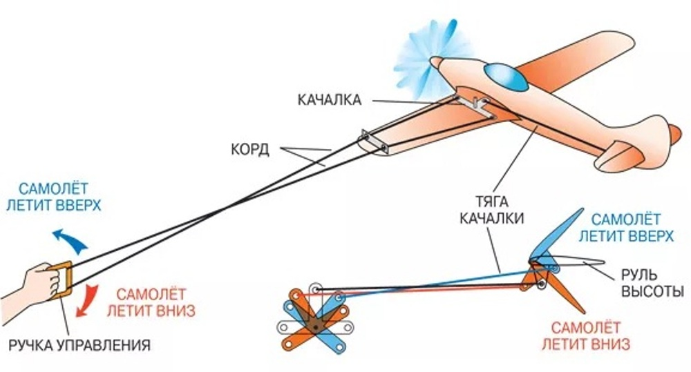Кордовая модель самолета с электродвигателем своими руками 72
